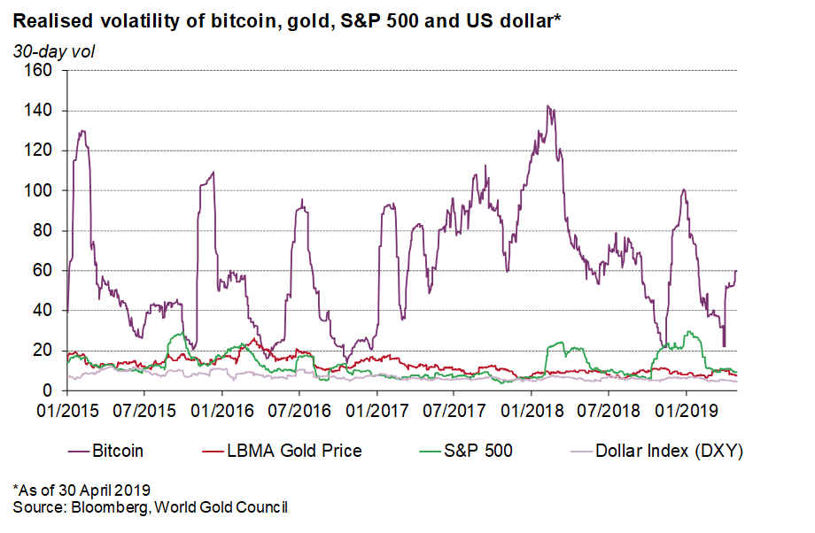 Cryptocurrencies are no replacement for gold | Post by Adam