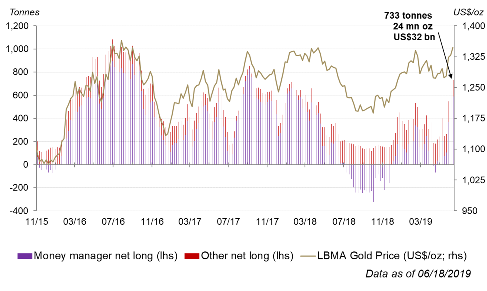 Gold rose over 4% last week, its largest move in over 3 years | Post