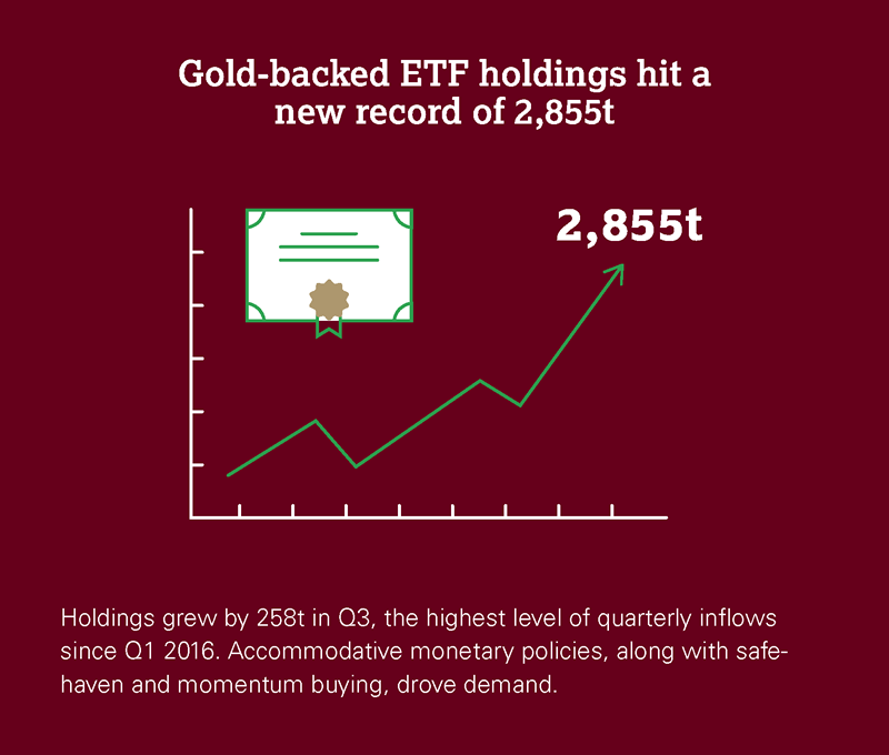 Gold-backed ETF holdings hit a new record of 2,855t.