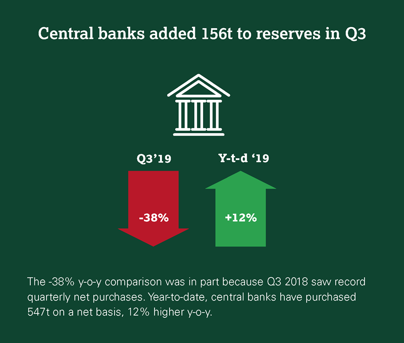 Central banks added 156t to reserves in Q3.