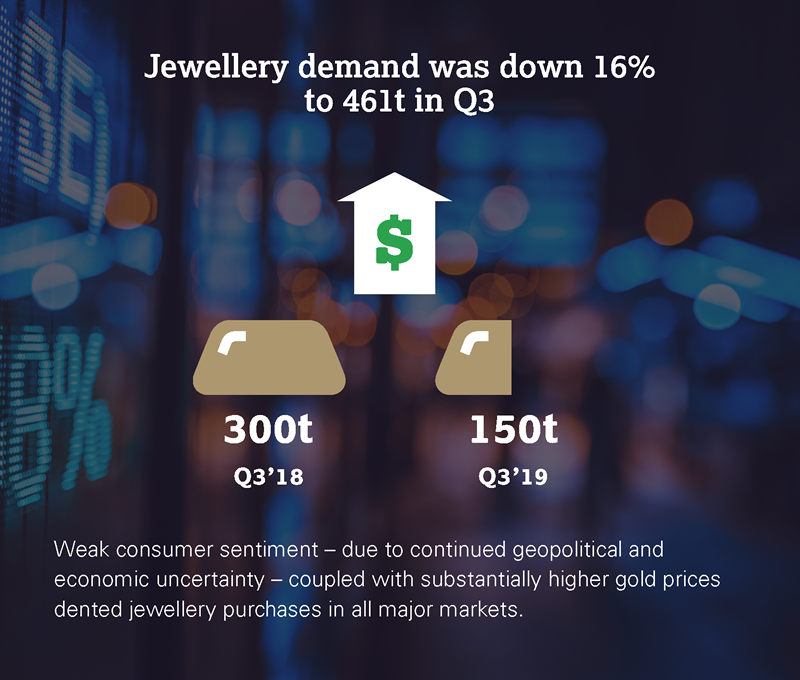 Jewellery demand was down 16% to 461t in Q3