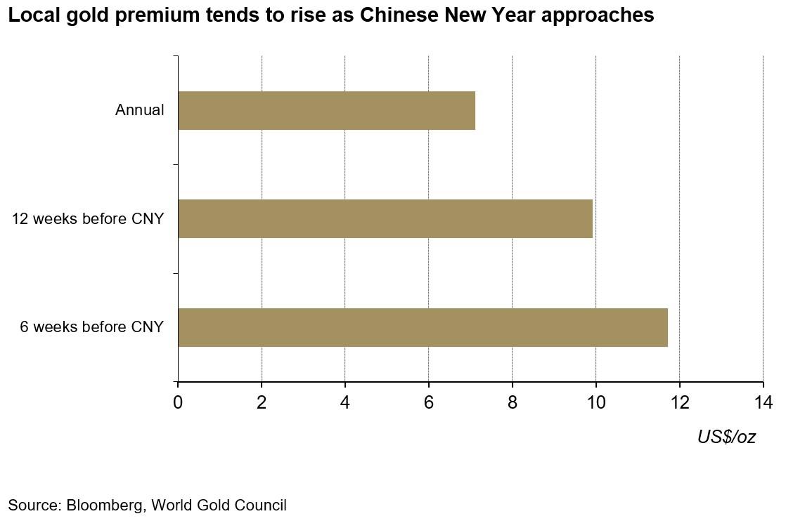 El precio del oro sube cuando se acerca el año nuevo chino