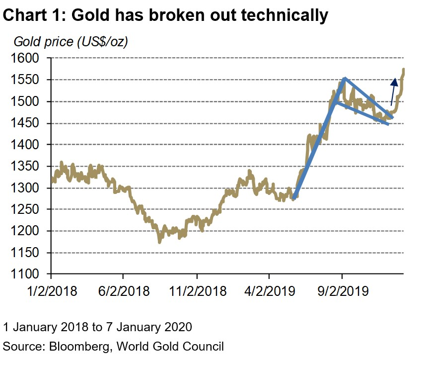 Drivers Behind The Recent Gold Rally Post By Adam Perlaky Gold Focus Blog World Gold Council