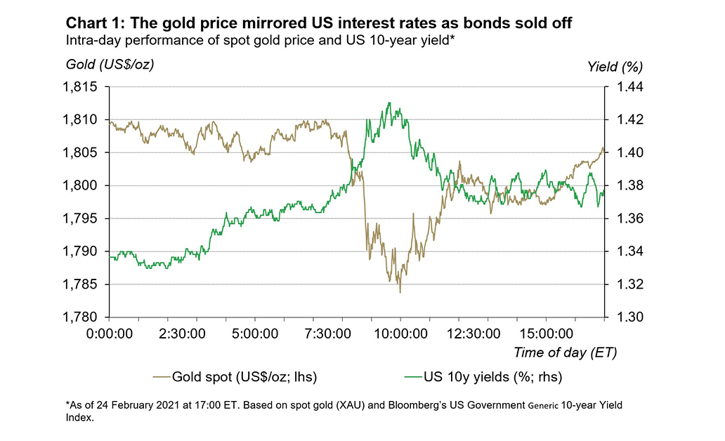 Interest rates have been a key driver for gold in both 2020 and 2021. As interest rates have moved higher, the gold price has decreased but higher inflation expectations may provide some support for gold 1