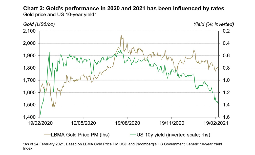 Interest rates have been a key driver for gold in both 2020 and 2021. As interest rates have moved higher, the gold price has decreased but higher inflation expectations may provide some support for gold 2
