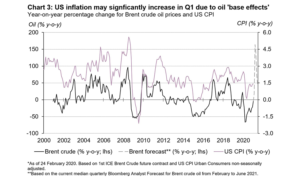 Interest rates have been a key driver for gold in both 2020 and 2021. As interest rates have moved higher, the gold price has decreased but higher inflation expectations may provide some support for gold 3