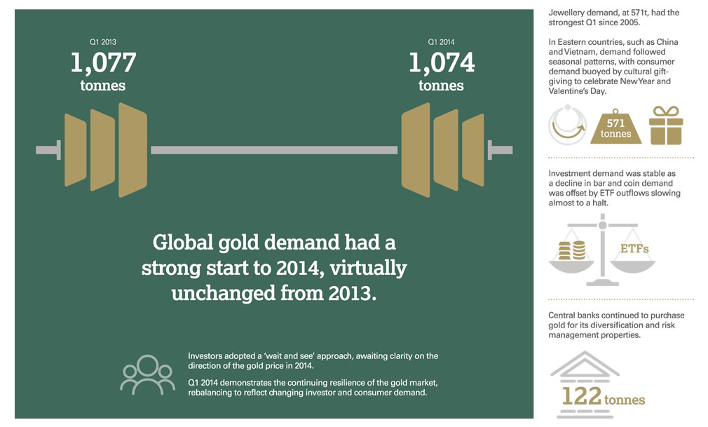 GDT Q1 2014 infographic