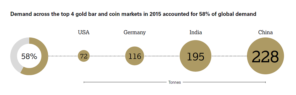 Demand accross the top 4 gold bar and coin markets in 2015 accounted for 58% of global demand