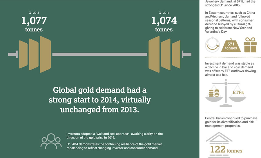 Gold Demand Trends Q1 2014 - GDT Q1 2014 infographic