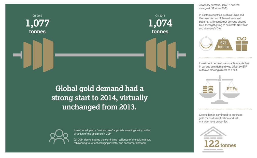Demande d'or dans le monde, World Gold Council