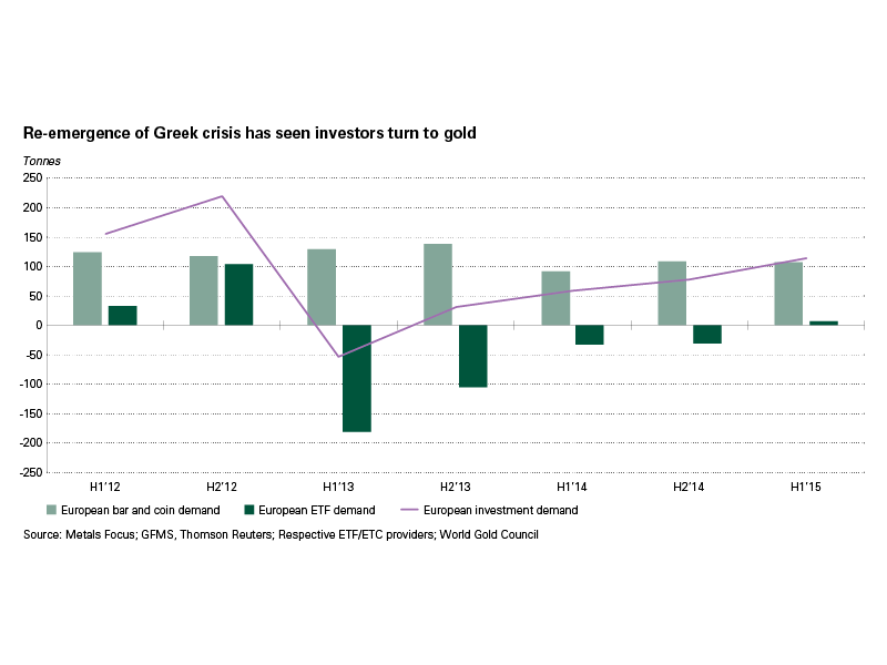 Re-emergence of Greek crisis has seen investors turn to gold