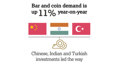 Gold Coins and Bars See Demand Rise of 11% in H2, 2017 Gold Coins and Bars See Demand Rise of 11% in H2, 2017 gdt q2 2017 bar and coin 410x230