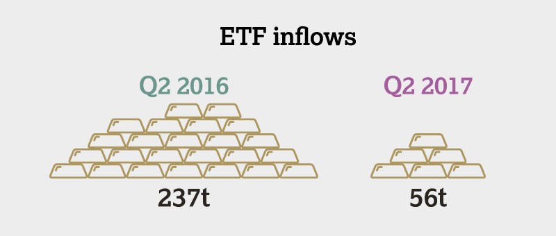 Overall gold demand declines in Q2 as slower ETF inflows offset stronger physical demand