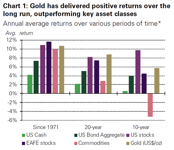 Chart of gold as an investment vs other asset classes