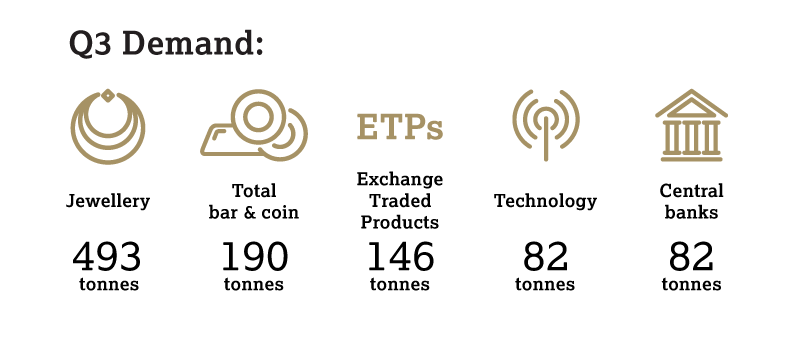 Exchange-traded products continue to drive gold demand in the third quarter of 2016