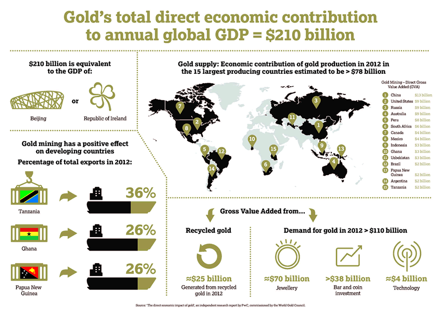Gold's economic contribution to global GDP