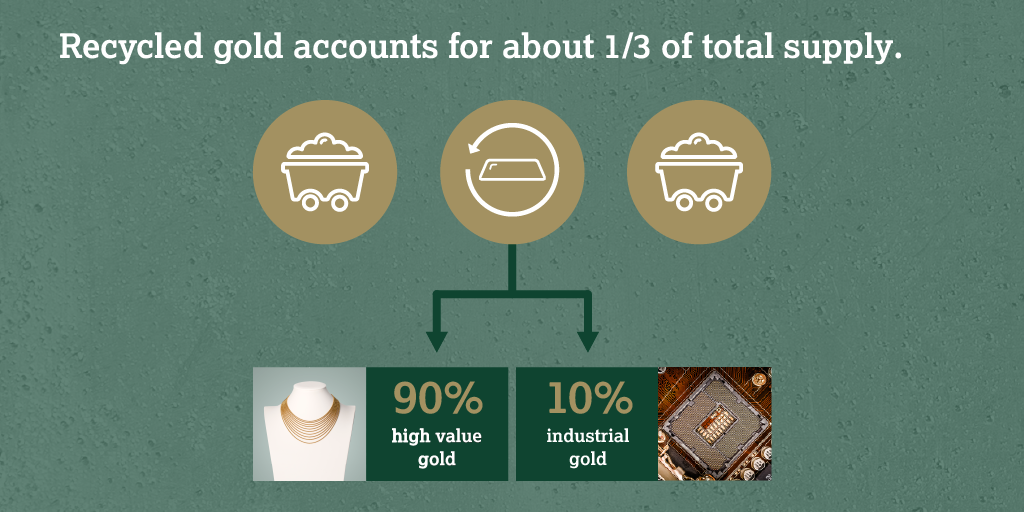 Recycled gold infographic