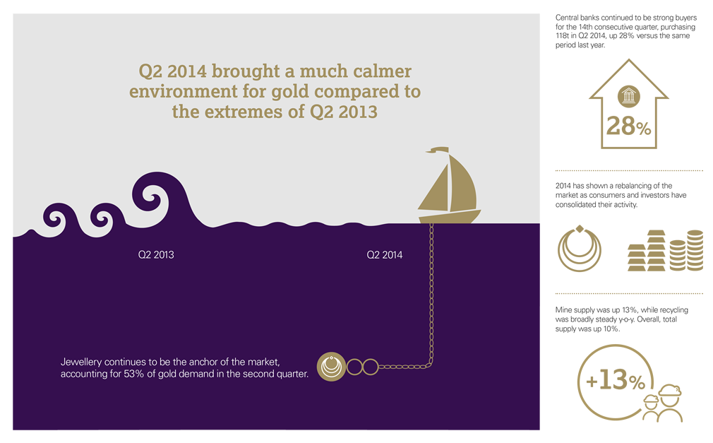 Gold Demand Trends Q2 2014 - GDT Q2 2014 infographic