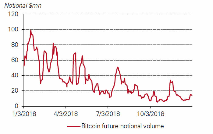 Bitcoin futures market value traded