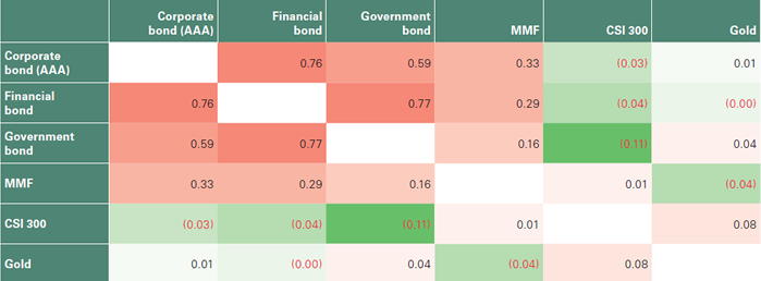 Table 1: Cross-asset correlations
