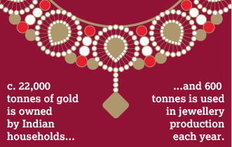 About gold jewellery | World Gold Council